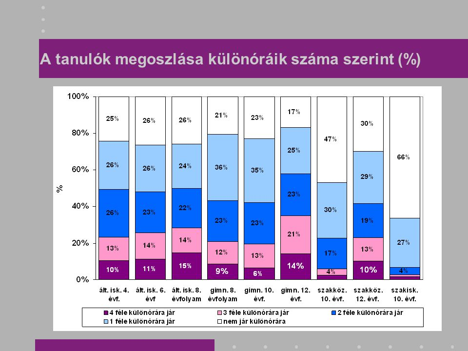 A tanulók megoszlása különóráik száma szerint (%)