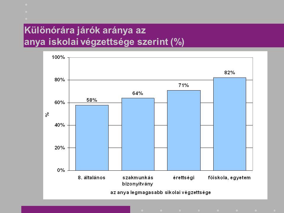 Különórára járók aránya az anya iskolai végzettsége szerint (%)