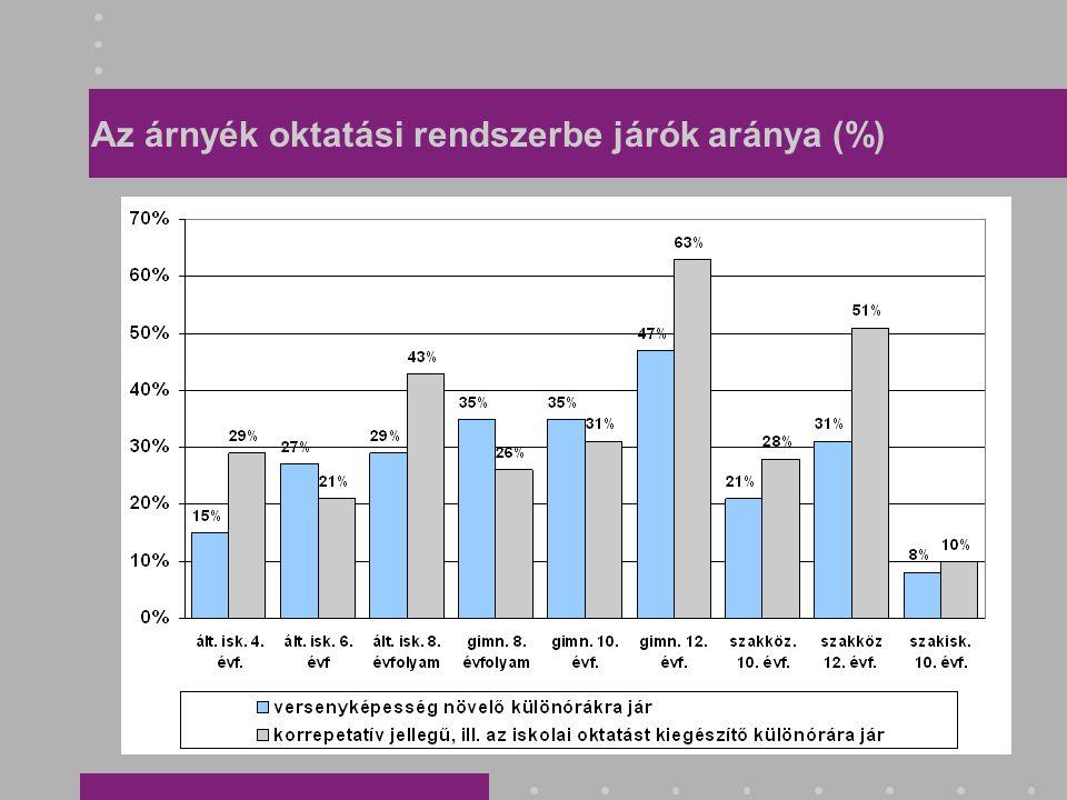 Az árnyék oktatási rendszerbe járók aránya (%)