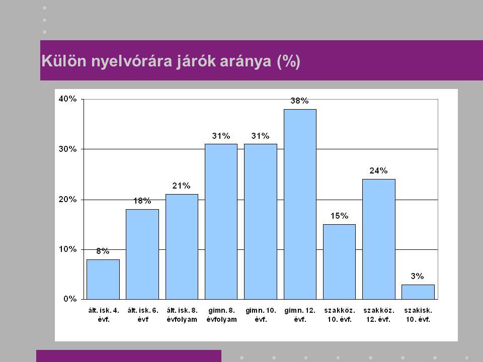 Külön nyelvórára járók aránya (%)