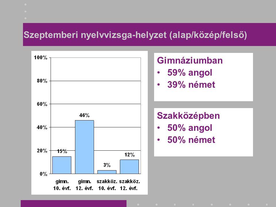 Szeptemberi nyelvvizsga-helyzet (alap/közép/felső) Gimnáziumban •59% angol •39% német Szakközépben •50% angol •50% német