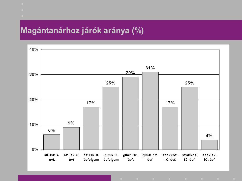 Magántanárhoz járók aránya (%)