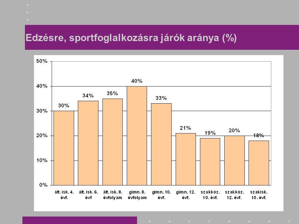 Edzésre, sportfoglalkozásra járók aránya (%)