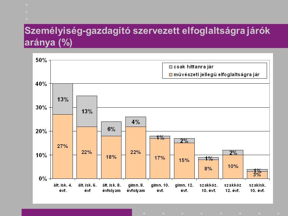 Személyiség-gazdagító szervezett elfoglaltságra járók aránya (%)