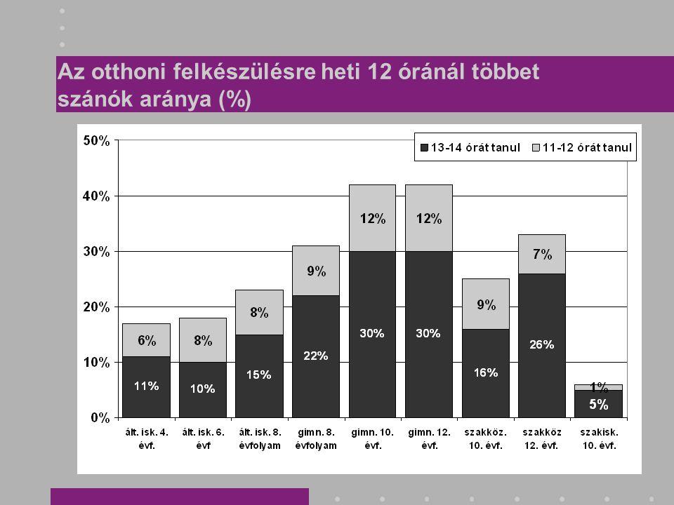 Az otthoni felkészülésre heti 12 óránál többet szánók aránya (%)