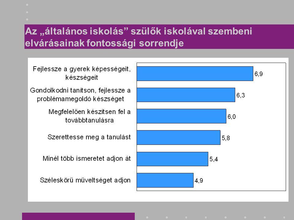 Felvételi előkészítőre járók aránya (%)