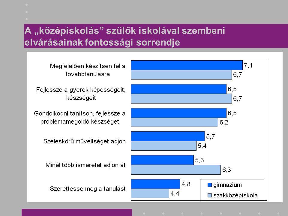 Egy átlagos iskolai nap: általános iskolások Alsó tagozaton (4.