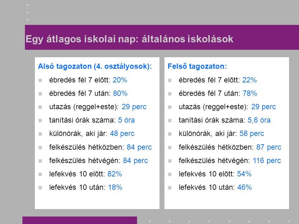 Magyar és matematika különórákra járók (%)