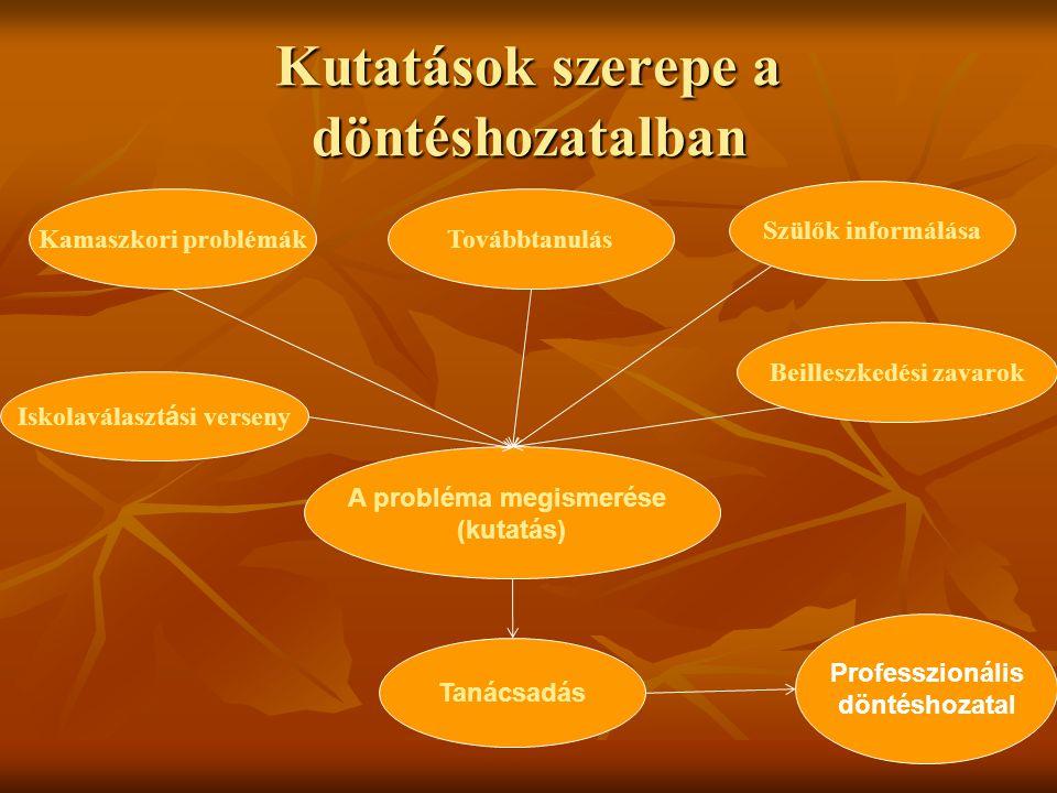 Kutatások szerepe a döntéshozatalban A probléma megismerése (kutatás) Iskolaválaszt á si verseny Tanácsadás Kamaszkori problémák Professzionális dönté