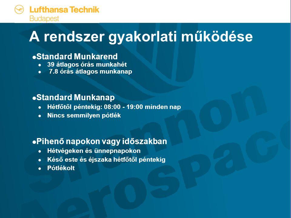 A rendszer gyakorlati működése  Standard Munkarend  39 átlagos órás munkahét  7.8 órás átlagos munkanap  Standard Munkanap  Hétfőtől péntekig: 08:00 - 19:00 minden nap  Nincs semmilyen pótlék  Pihenő napokon vagy időszakban  Hétvégeken és ünnepnapokon  Késő este és éjszaka hétfőtől péntekig  Pótlékolt