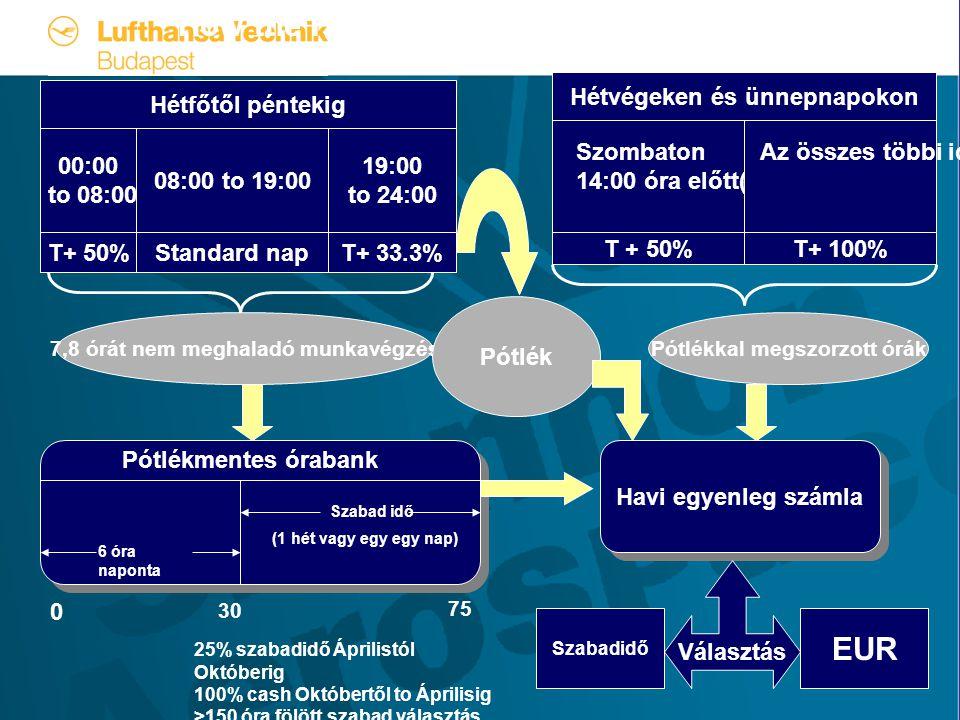 Hétfőtől péntekig 08:00 to 19:00 00:00 to 08:00 19:00 to 24:00 Standard napT+ 50%T+ 33.3% Havi egyenleg számla Pótlékmentes órabank 0 30 7,8 órát nem meghaladó munkavégzés Választás Szabadidő EUR Pótlék Szombaton 14:00 óra előtt(4 órányi) Az összes többi időpontban Hétvégeken és ünnepnapokon T + 50%T+ 100% Pótlékkal megszorzott órák How the Hours Banks are Accumulated Szabad idő 6 óra naponta (1 hét vagy egy egy nap) 75 25% szabadidő Áprilistól Októberig 100% cash Októbertől to Áprilisig >150 óra fölött szabad választás