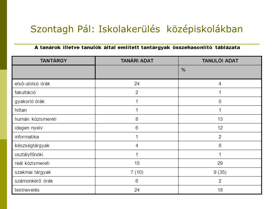 Szontagh Pál: Iskolakerülés középiskolákban A tanárok illetve tanulók által említett tantárgyak összehasonlító táblázata TANTÁRGYTANÁRI ADATTANULÓI AD