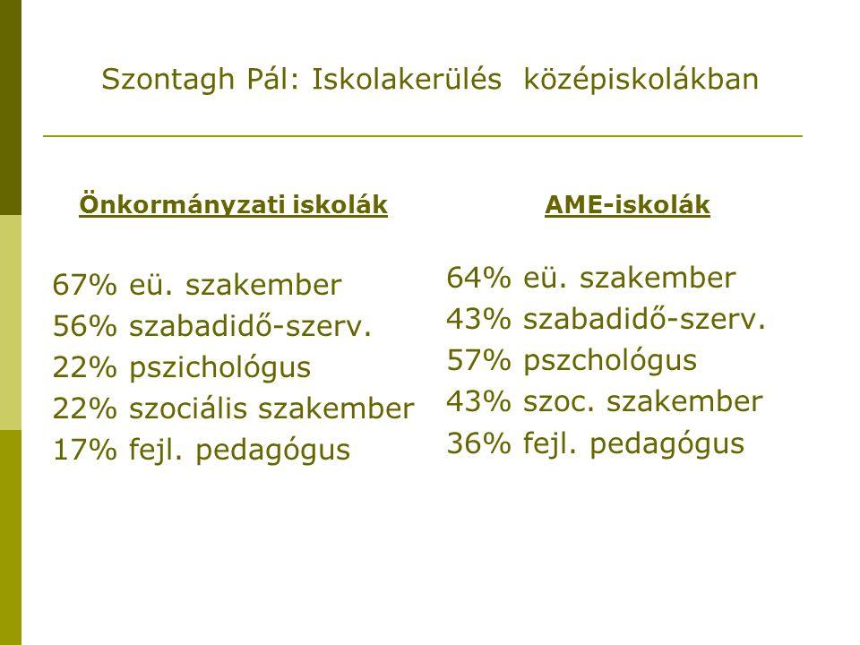 Szontagh Pál: Iskolakerülés középiskolákban  Összes iskola 1 főre jutó igazolatlan hiányzása (2003/2004 I.