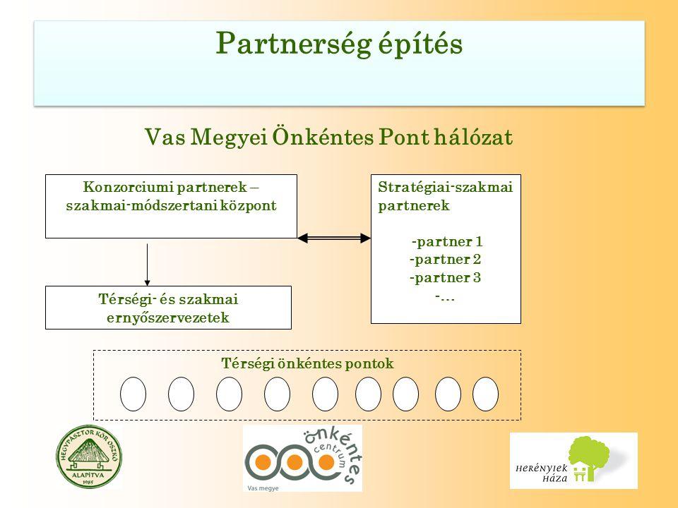 Vas Megyei Önkéntes Pont hálózat Konzorciumi partnerek – szakmai-módszertani központ Stratégiai-szakmai partnerek - partner 1 - partner 2 - partner 3 - … Térségi- és szakmai ernyőszervezetek Térségi önkéntes pontok