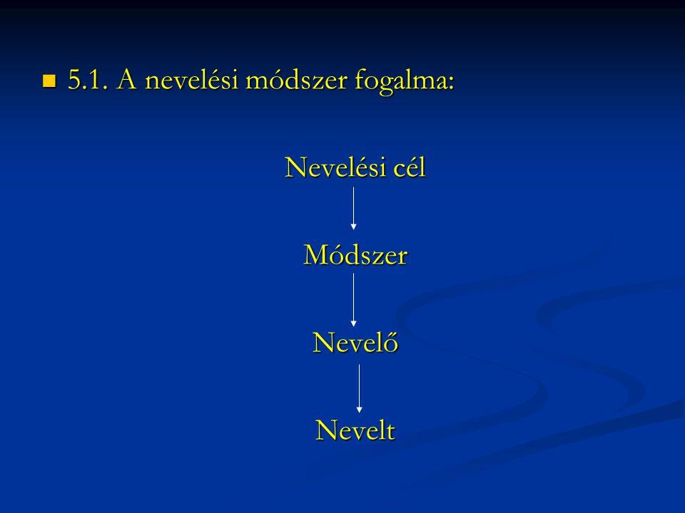  5.1. A nevelési módszer fogalma: Nevelési cél MódszerNevelőNevelt