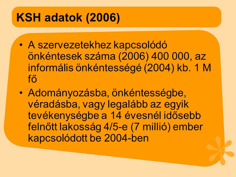 KSH adatok (2006) •A szervezetekhez kapcsolódó önkéntesek száma (2006) 400 000, az informális önkéntességé (2004) kb.