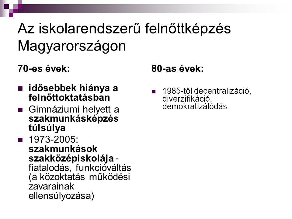 Az iskolarendszerű felnőttképzés Magyarországon 70-es évek:  idősebbek hiánya a felnőttoktatásban  Gimnáziumi helyett a szakmunkásképzés túlsúlya  1973-2005: szakmunkások szakközépiskolája - fiatalodás, funkcióváltás (a közoktatás működési zavarainak ellensúlyozása) 80-as évek:  1985-től decentralizáció, diverzifikáció, demokratizálódás