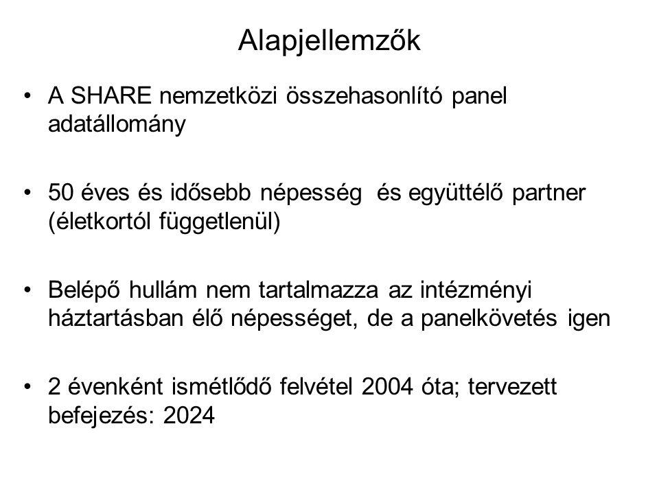 Alapjellemzők •A SHARE nemzetközi összehasonlító panel adatállomány •50 éves és idősebb népesség és együttélő partner (életkortól függetlenül) •Belépő hullám nem tartalmazza az intézményi háztartásban élő népességet, de a panelkövetés igen •2 évenként ismétlődő felvétel 2004 óta; tervezett befejezés: 2024