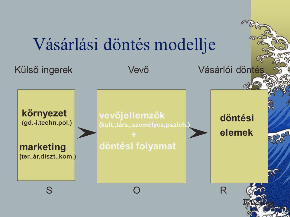 Vásárlási döntés modellje Külső ingerekVevőVásárlói döntés vevőjellemzők (kult.,társ.,személyes,pszich.) + döntési folyamat elemek környezet (gd.-i,te