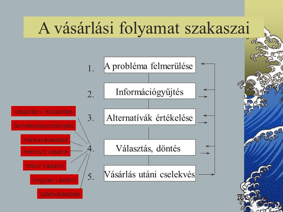 A vásárlási folyamat szakaszai A probléma felmerülése Információgyűjtés Alternatívák értékelése Választás, döntés Vásárlás utáni cselekvés 1. 2. 3. 4.