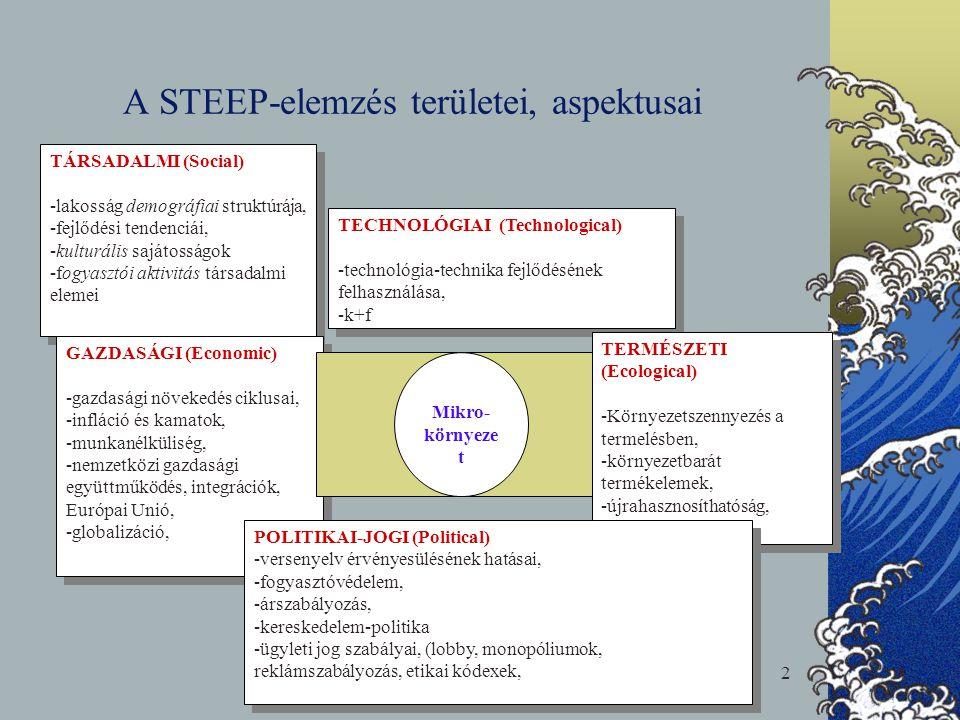 A STEEP-elemzés logikai folyamata A külső környezet hatásainak kijelölése A vállalkozás szempontjából lényeges trendek feltárása Trendek elemzése Stratégiai válasz Környezeti trendek feltárása Hatások előrejelzése Jövőbeni trendek előrejelzése Új lehetőségek kijelölése