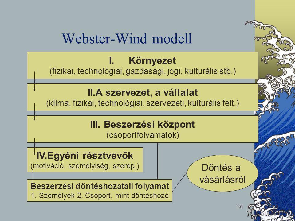 26 Webster-Wind modell I.Környezet (fizikai, technológiai, gazdasági, jogi, kulturális stb.) II.A szervezet, a vállalat (klíma, fizikai, technológiai,