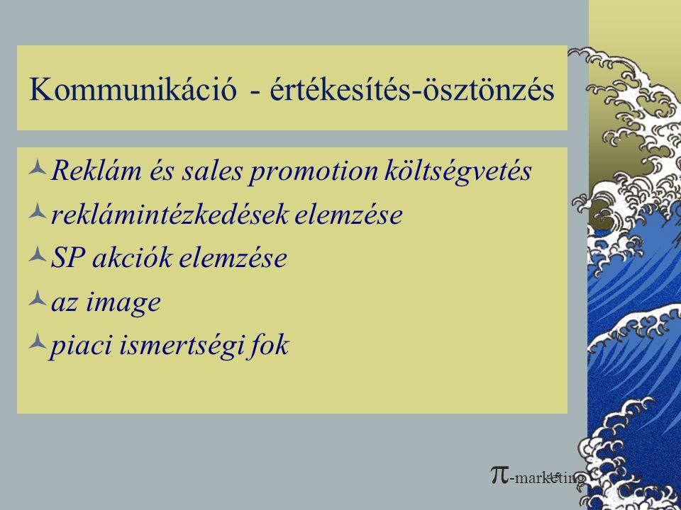 45 Kommunikáció - értékesítés-ösztönzés  Reklám és sales promotion költségvetés  reklámintézkedések elemzése  SP akciók elemzése  az image  piaci