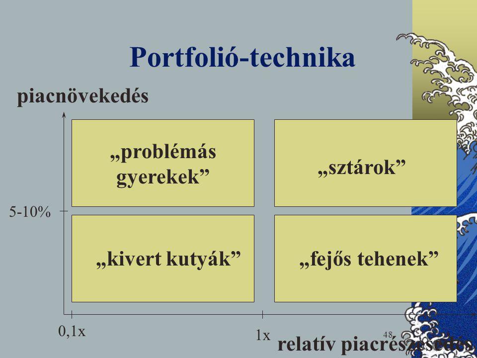 """48 Portfolió-technika piacnövekedés relatív piacrészesedés """"problémás gyerekek"""" """"sztárok"""" """"kivert kutyák""""""""fejős tehenek"""" 5-10% 1x 0,1x"""