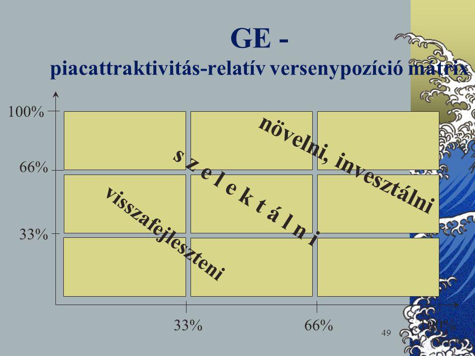 49 GE - piacattraktivitás-relatív versenypozíció mátrix növelni, invesztálni s z e l e k t á l n i visszafejleszteni 66% 33% 100% 66%33%100%