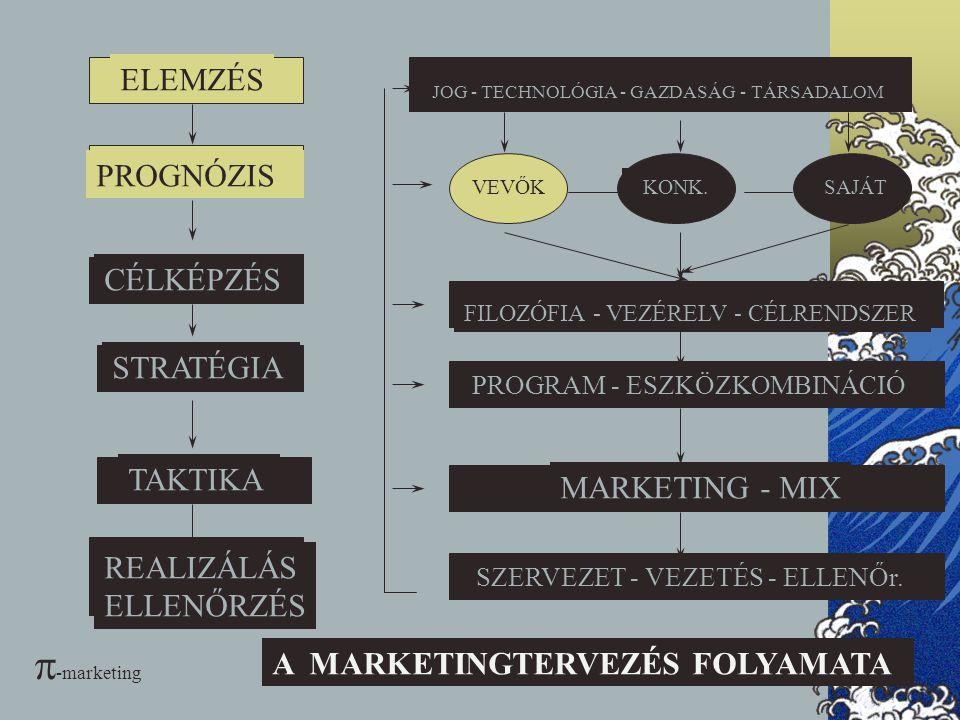 28 Az ipari marketing kihívásai  a technika felértékelődő szerepe,  CIM csendes forradalma,  verseny növekvő globalizálódása,  új gyártási technológiák,  nagy k+f igények,  rövidülő termék-életciklusok,  a piacon gyors áresés  növekvő általános invesztíciós nagyságok,  stratégiai szövetségek megjelenése,  vevő nem mindig tudja definiálni igényét  a beszerzési folyamat felértékelődik,  a vásárlást követő nagy utólagos beruházások igénye,  -marketing