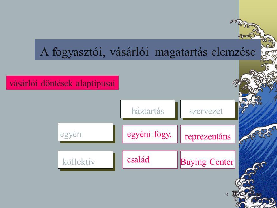 29 Versenyelemzés -Konkurenciaelemzés MARKETING ALAPJAI 8.  -marketing