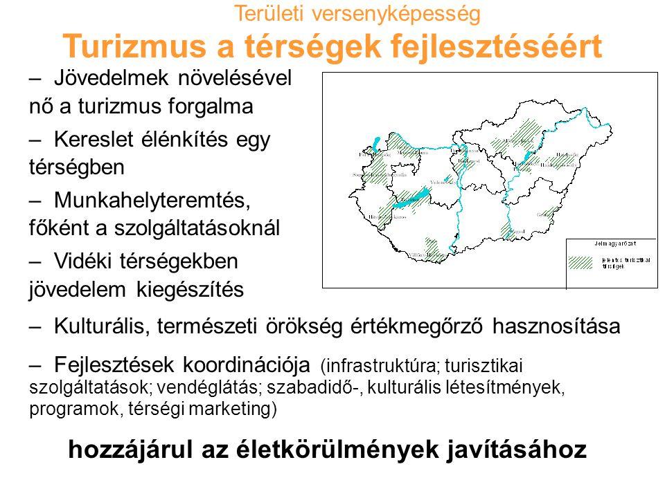Turizmus a térségek fejlesztéséért – Jövedelmek növelésével nő a turizmus forgalma – Kereslet élénkítés egy térségben – Munkahelyteremtés, főként a szolgáltatásoknál – Vidéki térségekben jövedelem kiegészítés – Kulturális, természeti örökség értékmegőrző hasznosítása – Fejlesztések koordinációja (infrastruktúra; turisztikai szolgáltatások; vendéglátás; szabadidő-, kulturális létesítmények, programok, térségi marketing) hozzájárul az életkörülmények javításához Területi versenyképesség