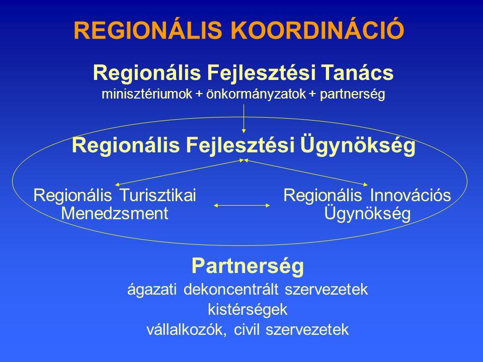 REGIONÁLIS KOORDINÁCIÓ Regionális Fejlesztési Tanács minisztériumok + önkormányzatok + partnerség Regionális Fejlesztési Ügynökség Regionális Turisztikai Menedzsment Regionális Innovációs Ügynökség Partnerség ágazati dekoncentrált szervezetek kistérségek vállalkozók, civil szervezetek