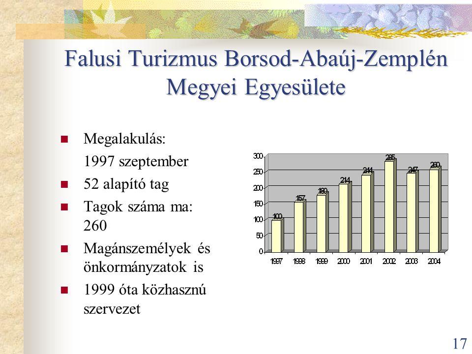 17 Falusi Turizmus Borsod-Abaúj-Zemplén Megyei Egyesülete  Megalakulás: 1997 szeptember  52 alapító tag  Tagok száma ma: 260  Magánszemélyek és ön
