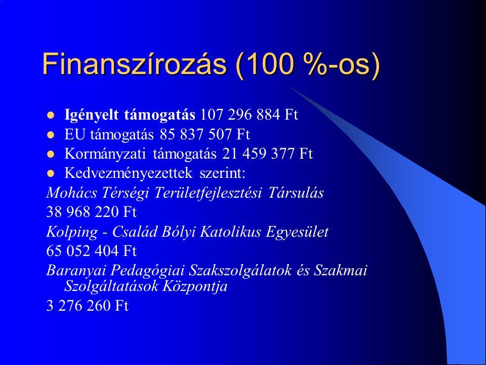 Finanszírozás (100 %-os)  Igényelt támogatás 107 296 884 Ft  EU támogatás 85 837 507 Ft  Kormányzati támogatás 21 459 377 Ft  Kedvezményezettek szerint: Mohács Térségi Területfejlesztési Társulás 38 968 220 Ft Kolping - Család Bólyi Katolikus Egyesület 65 052 404 Ft Baranyai Pedagógiai Szakszolgálatok és Szakmai Szolgáltatások Központja 3 276 260 Ft