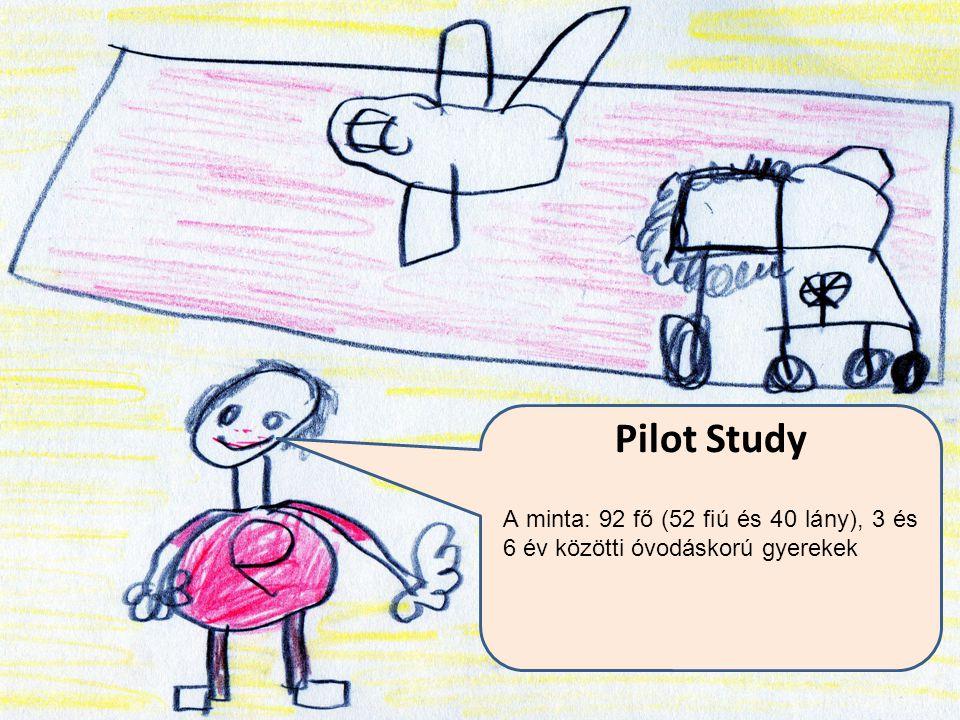 Pilot Study A minta: 92 fő (52 fiú és 40 lány), 3 és 6 év közötti óvodáskorú gyerekek