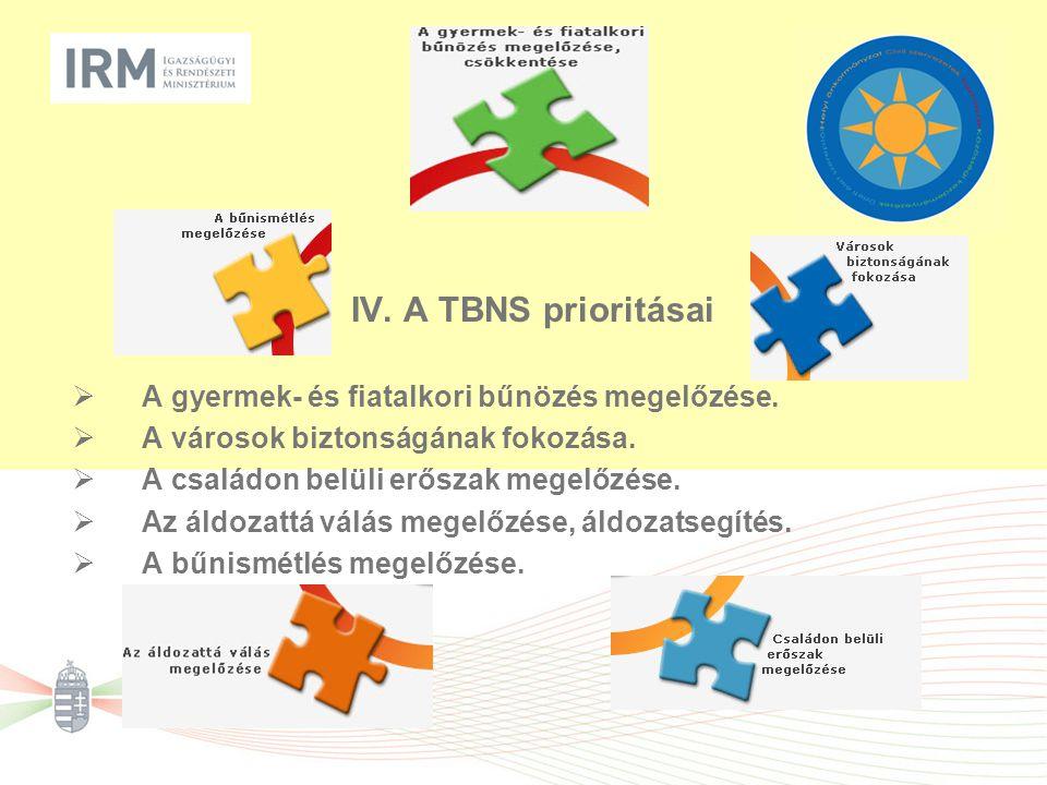 IV. A TBNS prioritásai  A gyermek- és fiatalkori bűnözés megelőzése.  A városok biztonságának fokozása.  A családon belüli erőszak megelőzése.  Az