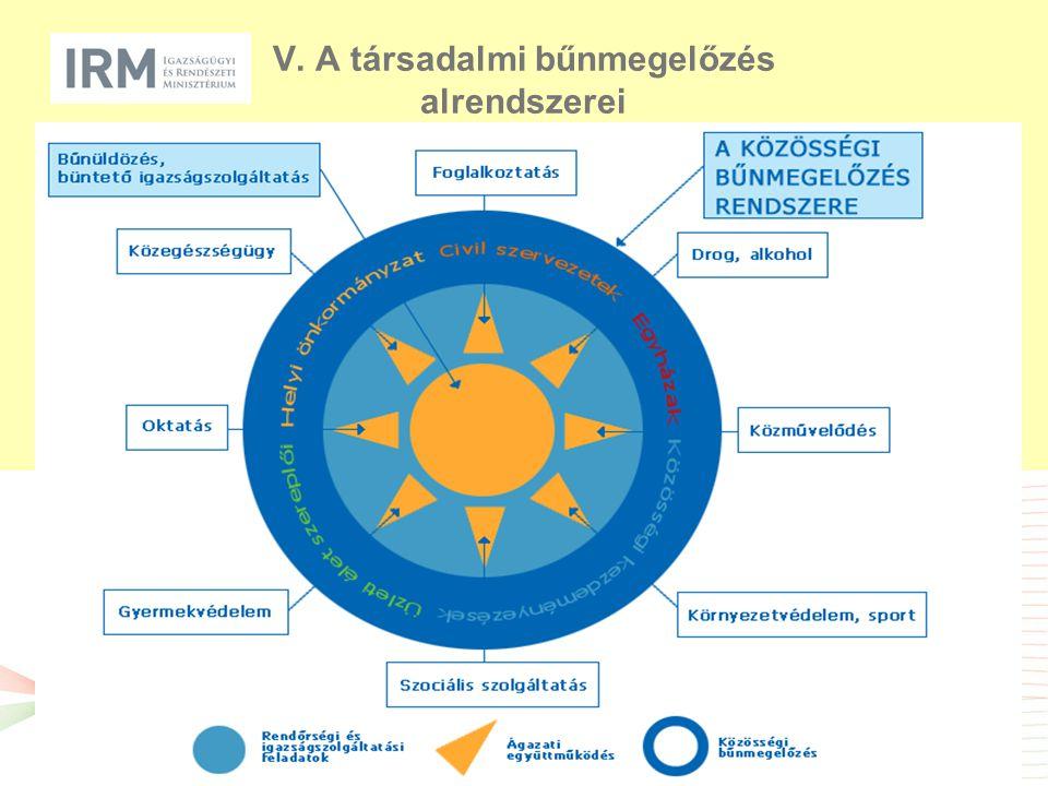 VI.A társadalmi bűnmegelőzés koordinációja  Országos Bűnmegelőzési Bizottság – OBmB -tagjai: minisztériumok, igazságszolgáltatási szervek, önkormányzatok, egyházak, szakmai kamarák, civil szervezetek, meghívott szakemberek -titkárság: Büntetőpolitikai Főosztály – IRM, 2008 óta a rendészeti bűnmegelőzés szakirányításáért is felelős  Pályáztatás: modell-projektek támogatása (forrás: szja közérdekű célra felajánlható 1 %-a) -helyi probléma – helyi megoldás -együttműködés -modell-jelleg