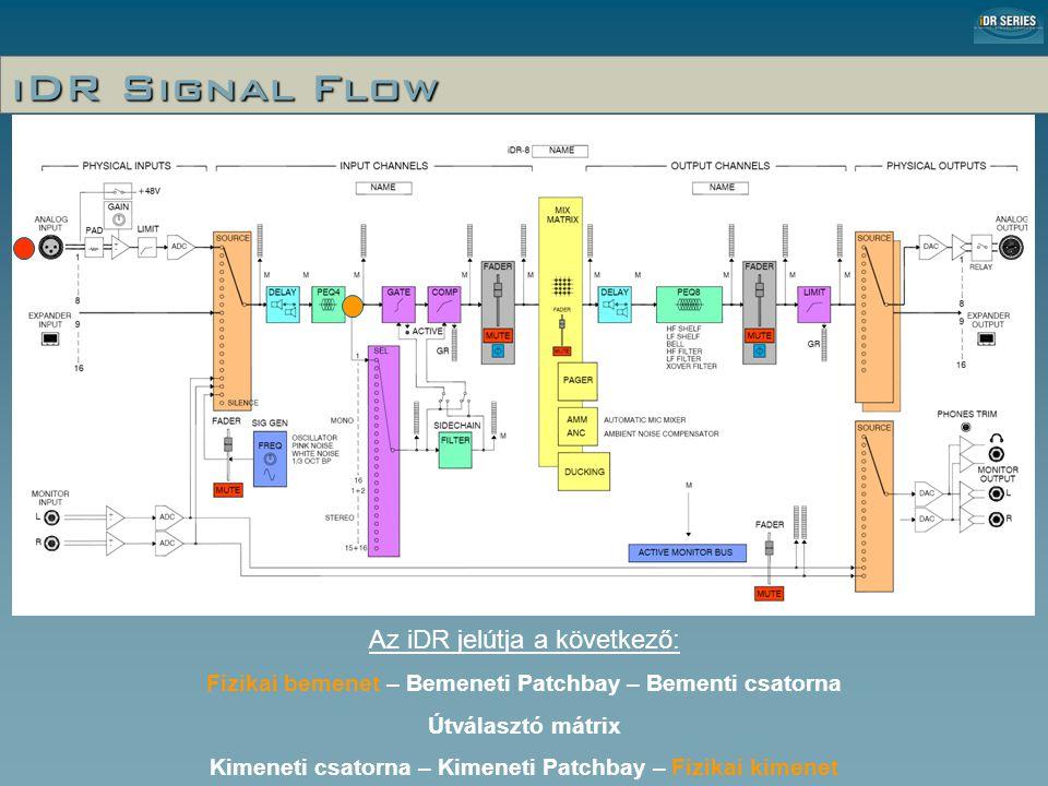 iDR Signal Flow Az iDR jelútja a következő: Fizikai bemenet – Bemeneti Patchbay – Bementi csatorna Útválasztó mátrix Kimeneti csatorna – Kimeneti Patchbay – Fizikai kimenet