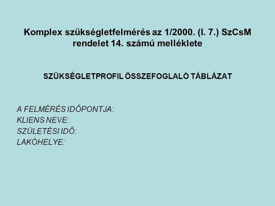 Komplex szükségletfelmérés az 1/2000. (I. 7.) SzCsM rendelet 14. számú melléklete SZÜKSÉGLETPROFIL ÖSSZEFOGLALÓ TÁBLÁZAT A FELMÉRÉS IDŐPONTJA: KLIENS