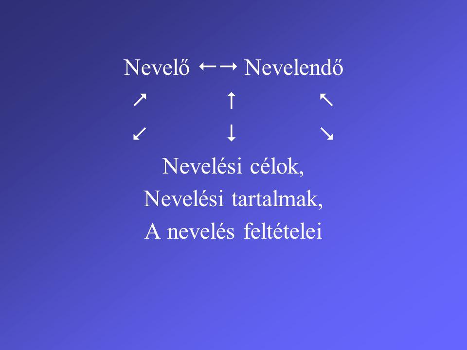 NEVELÉS A CSALÁDBAN