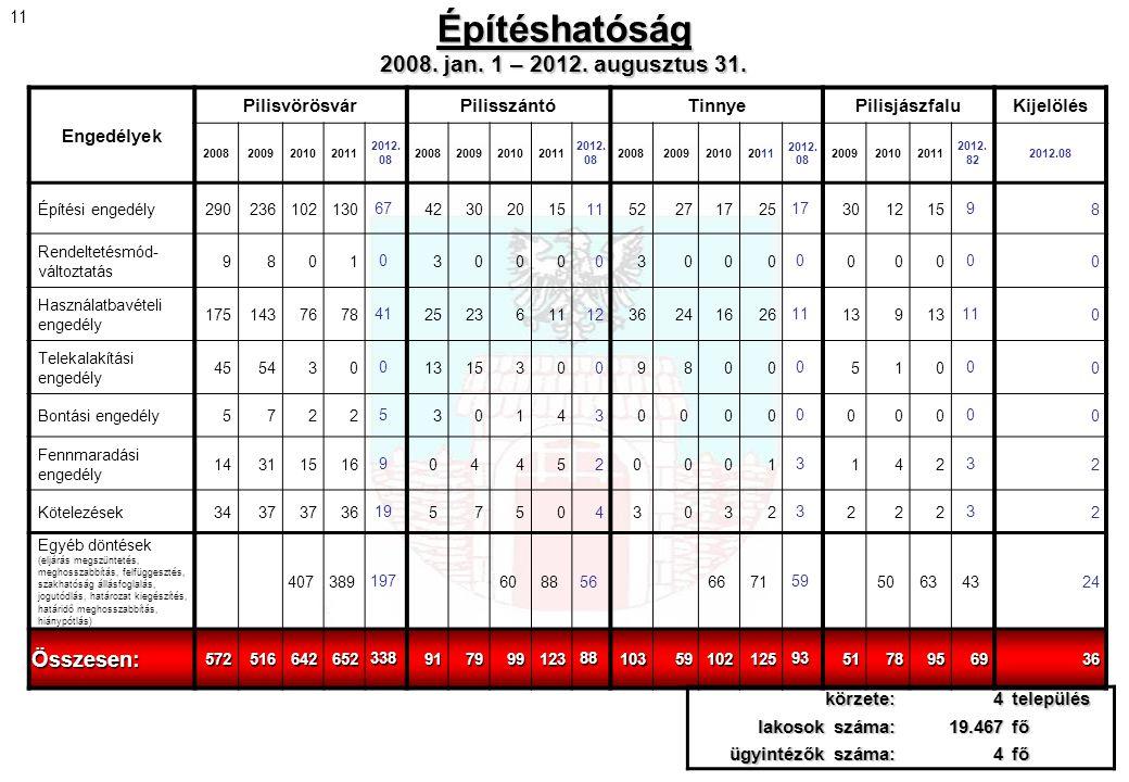 Építéshatóság 2008. jan. 1 – 2012. augusztus 31. Engedélyek PilisvörösvárPilisszántóTinnyePilisjászfaluKijelölés 2008200920102011 2012. 08 20082009201