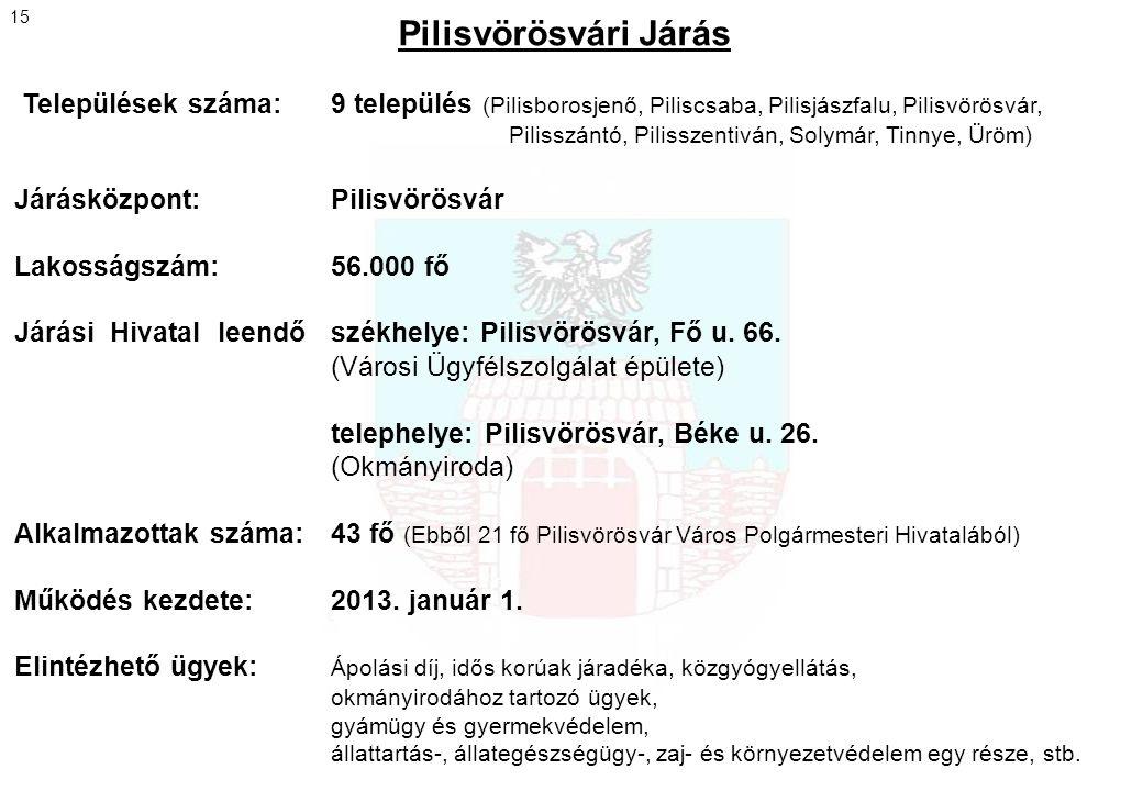 Pilisvörösvári Járás Települések száma: 9 település (Pilisborosjenő, Piliscsaba, Pilisjászfalu, Pilisvörösvár, Pilisszántó, Pilisszentiván, Solymár, T