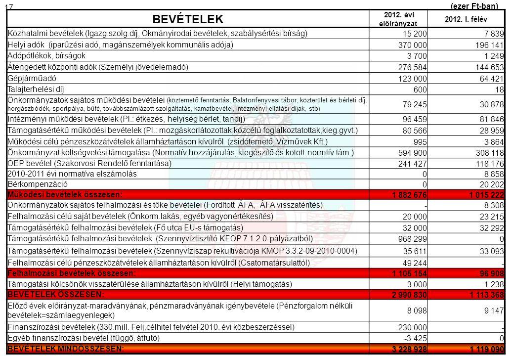 BEVÉTELEK 2012. évi előirányzat 2012. I. félév Közhatalmi bevételek (Igazg.szolg.díj, Okmányirodai bevételek, szabálysértési bírság)15 2007 839 Helyi