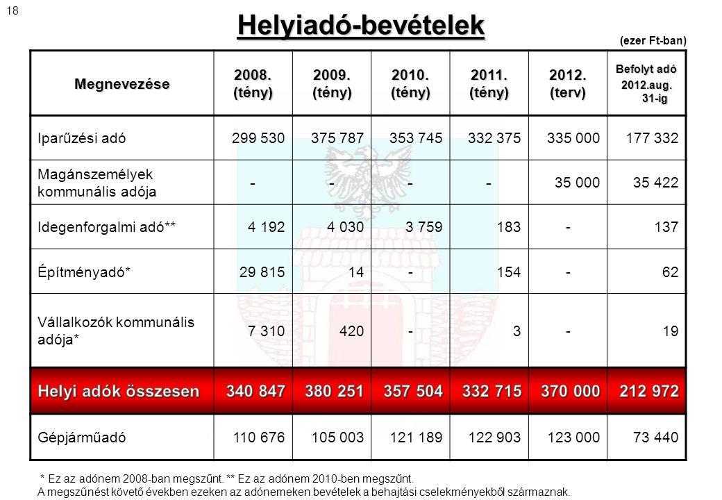 Helyiadó-bevételek Megnevezése 2008. (tény) 2009. (tény) 2010. (tény) 2011. (tény) 2012. (terv) Befolyt adó 2012.aug. 31-ig Iparűzési adó299 530375 78