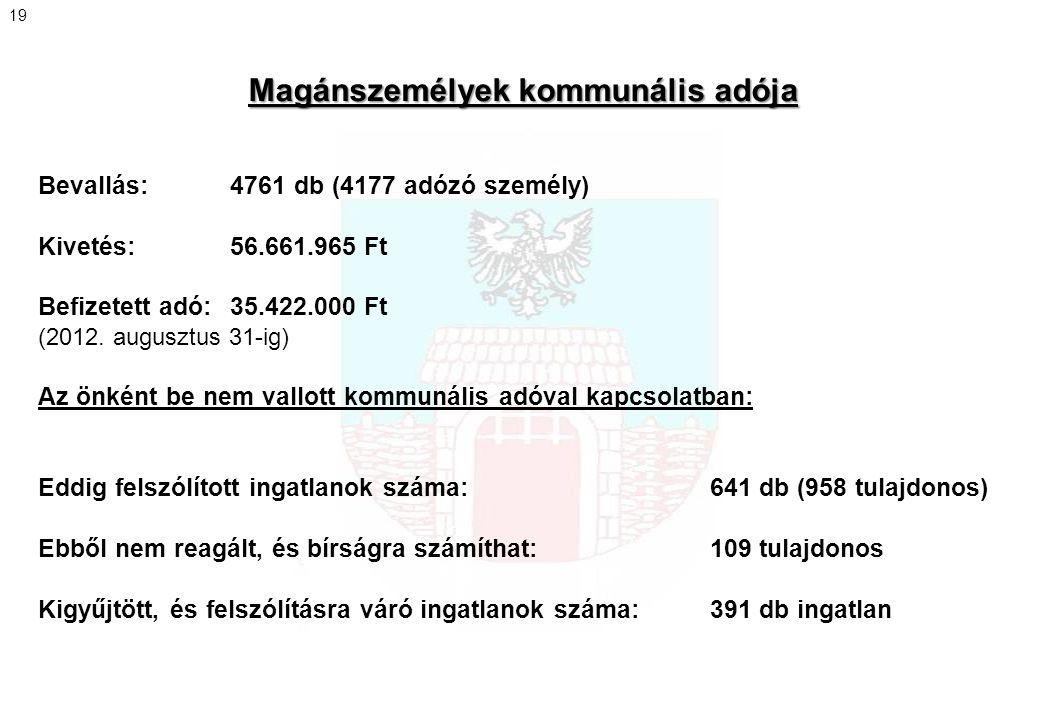 Magánszemélyek kommunális adója Bevallás: 4761 db (4177 adózó személy) Kivetés: 56.661.965 Ft Befizetett adó: 35.422.000 Ft (2012. augusztus 31-ig) Az