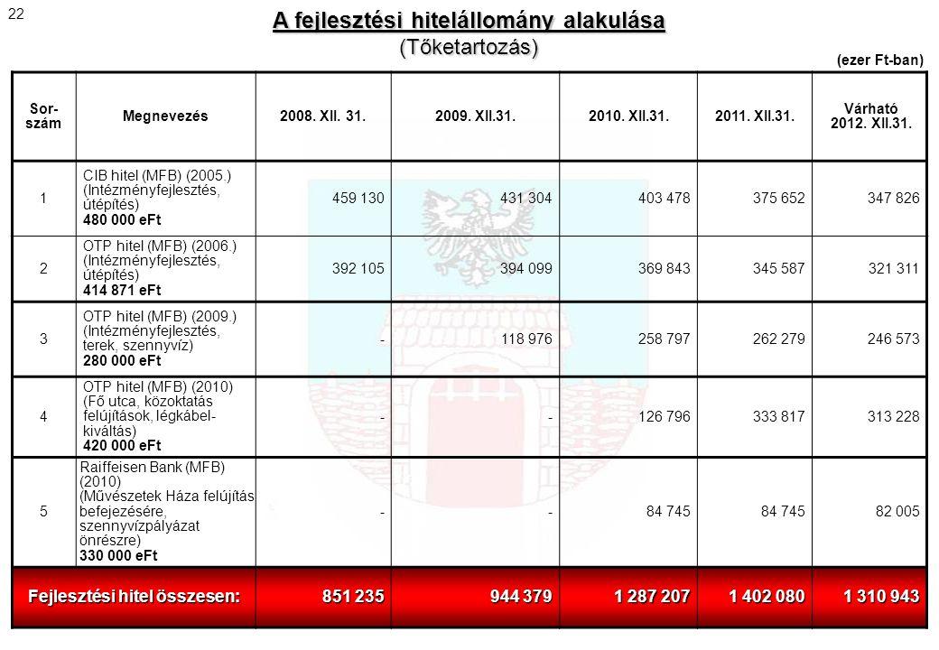 Sor- szám Megnevezés2008. XII. 31.2009. XII.31.2010. XII.31.2011. XII.31. Várható 2012. XII.31. 1 CIB hitel (MFB) (2005.) (Intézményfejlesztés, útépít
