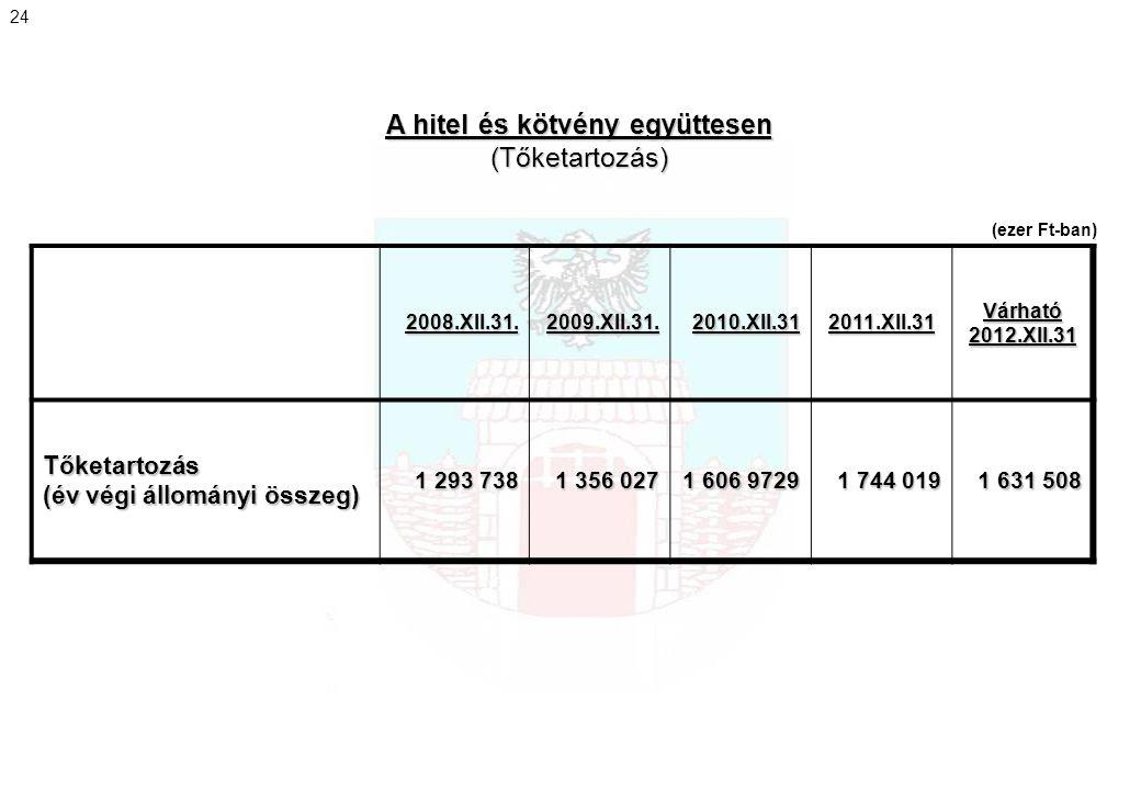 2008.XII.31.2009.XII.31.2010.XII.312011.XII.31Várható2012.XII.31 Tőketartozás (év végi állományi összeg) 1 293 738 1 293 738 1 356 027 1 356 027 1 606