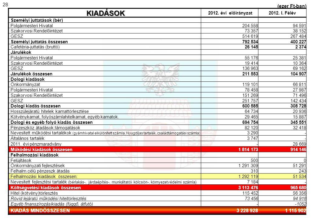 KIADÁSOK 2012. évi előirányzat2012. I. Félév Személyi juttatások (bér) Polgármesteri Hivatal204 55894 591 Szakorvosi Rendelőintézet73 35738 152 GESZ51