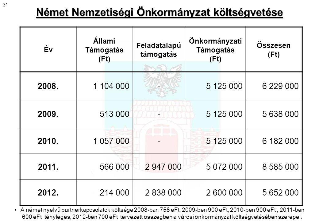 Német Nemzetiségi Önkormányzat költségvetése Év Állami Támogatás (Ft) Feladatalapú támogatás Önkormányzati Támogatás (Ft) Összesen (Ft) 2008.1 104 000